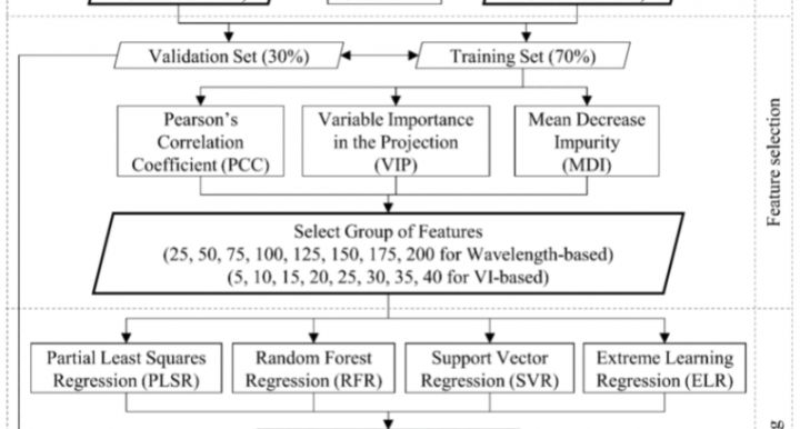 Overall workflow of the feature extraction, feature selection, and modeling pipeline